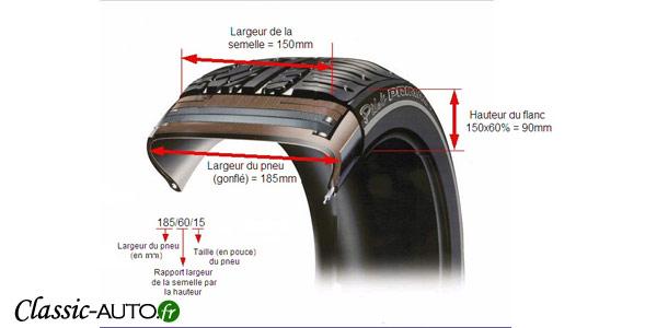 Détail des informations présentes sur un pneu